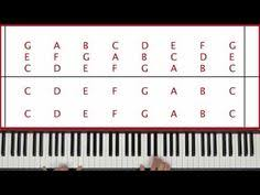 keyboard chords tutorial for beginners how to play the piano by ear a good look at chords youtube