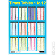 Times Tables 1 12 Educational Poster Times Tables Maths Childs Wall Chart
