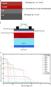 si ge b b dos la route recent progress in si hetero junction solar cell a comprehensive