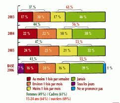 Consommation De Produits Bio Dans Ii Le Développement Du Bio