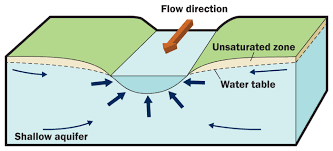 Groundwater Table How Does Groundwater Interact With The Environment Groundwater