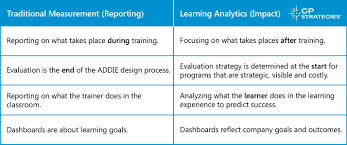 Analytics Sle Reports by A Digital Transformation Reporting To Learning Analytics