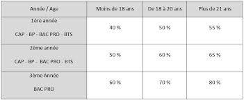 Aipr Examen Qcm Encadrant Cfa Le Contrat D Apprentissage Version Apprenti Cfa Bâtiment Charente