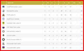 wales premier league table cardiff metropolitan ladies lead welsh premier women s league