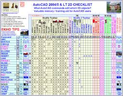 cheat sheet how to use icons autocad elaboracion de dibujos