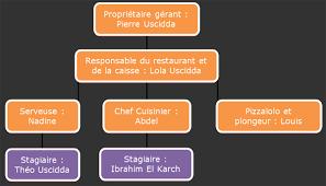 rapport de stage 3eme cuisine initiation à l activité de barman et au service en salle en
