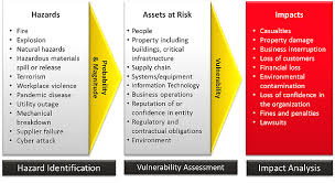generic risk assessment template for construction construction