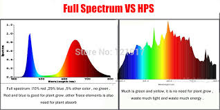 full spectrum light for plants 12x3w bridgelux full spectrum led grow l hydroponics led light
