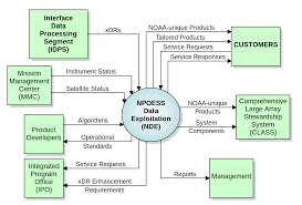 system context diagram wikipedia