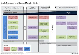 Business Intelligence Vision Statement Exles by Business Intelligence My As A Bi Consultant