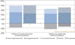 canadian high school online canadian attitudes toward homework