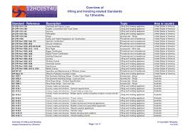 wire specifications standards lefuro com