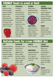 fod map ibs and a low fodmap diet premier health