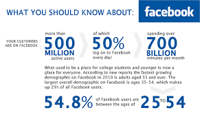 by the numbers 400 amazing facebook statistics dmr trendy internet marketing ideas