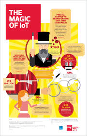 top 107 smart home u0026 iot websites infographic how digital healthcare transformation powers the
