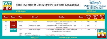 disney u0027s polynesian villas u0026 bungalows dvcinfo com