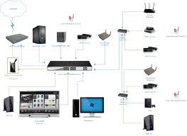 home network setup villa wifi network cabling solution services in dubai silicon