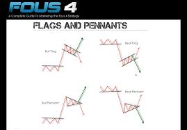 Bull Flag Fous Alerts Trading Education Reviews