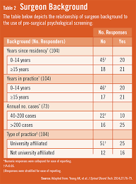 spine surgery u0026 preoperative psychological assessments