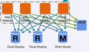 Understanding Home Network Design by Github Donnemartin System Design Primer Learn How To Design
