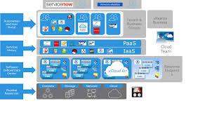 architecture new cloud architecture layers interior design for