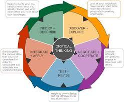Critical thinking exercises nursing SlideShare