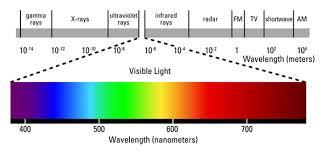 Visible Light Examples Chem Lab Spectrum Light Lab