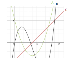 math plane sketching graphs 2 anti derivatives