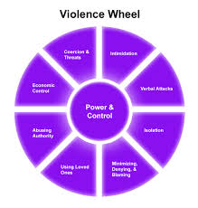 Controlling Definition by Abusive Relationships