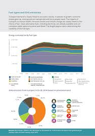 transport in europe key facts and trends u2014 european environment