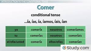Translate Bedroom In Spanish Using U0027se U0027 In Spanish Video U0026 Lesson Transcript Study Com
