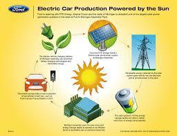 fine solar energy diagram in inspiration decorating