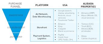 alibaba target market report alibaba the future of global marketing 360i digital