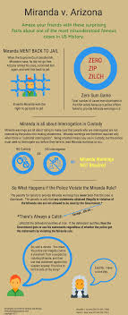 change desk appearance ticket date infographic with surprising facts about miranda rights desk