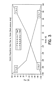 patent us6868305 intelligent hydraulic manifold used in an