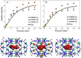 adsorption and molecular siting of co 2 water and other gases