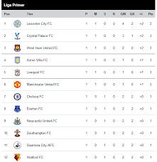 Klasemen Liga Inggris Klasemen Liga Inggris Musim 2015 2016 Terbaru