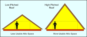 House Plans With Hip Roof Styles All About Attics Byers Products Group