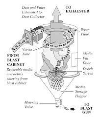 blast cabinet light kit clemcobnp 220 suction blast cabinet clemco abrasive blasting equipment