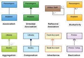 tutorialspoint uml class diagram class diagram relationships in uml explained with exles