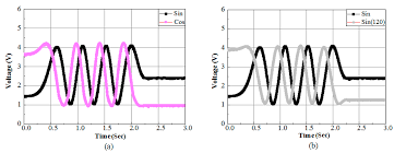 sensors free full text a new approach to detect mover position