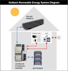19 2kwh on grid off grid solar battery outback flexpower radian