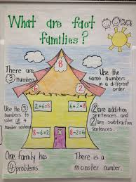 math fact families multiplication division fact families anchor chart anchor charts i need to print or make