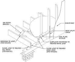 foundation joist beam sill and settlement repair in atlanta ga