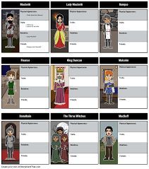 follow the characters of the tragedy of macbeth by creating a