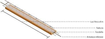 travetto tralicciato travetti in latero cemento