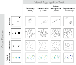 four types of ensemble coding in data visualizations jov arvo