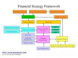 financial markets and corporate strategy 2nd edition solutions