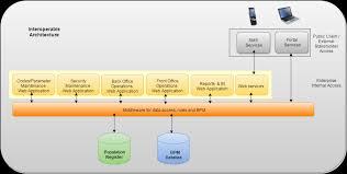 7 define target system architecture crvs digitisation guidebook