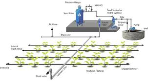 Sprinkler System Installation Cost Estimate by Drip Irrigation Information Guide Asiafarming Com